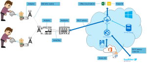 IoT Environment Overview