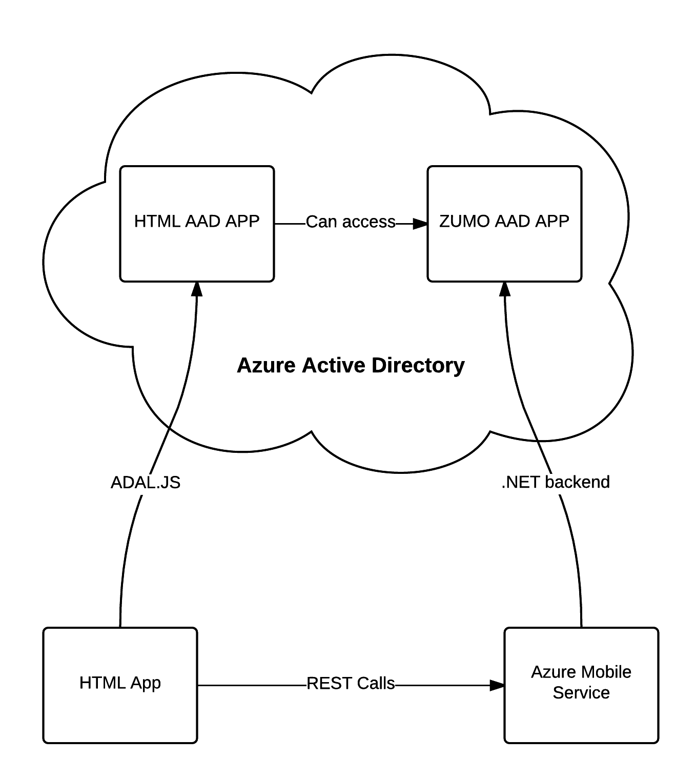 Authenticate against an Azure Mobile Service app with ADAL