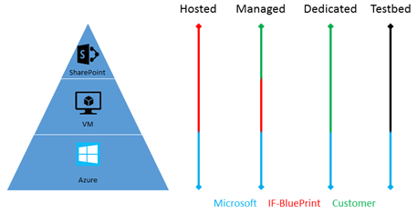 Responsibilities by service scenario on Azure